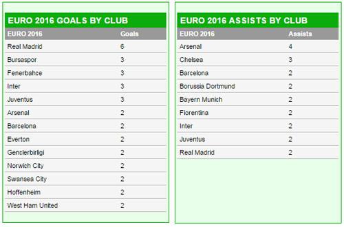 SAO Real ghi bàn giỏi, SAO Arsenal kiến tạo hay ở Euro - 2