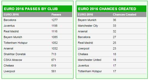 SAO Real ghi bàn giỏi, SAO Arsenal kiến tạo hay ở Euro - 3