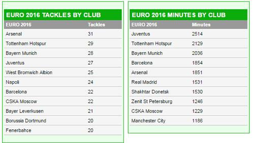 SAO Real ghi bàn giỏi, SAO Arsenal kiến tạo hay ở Euro - 4