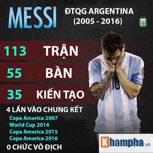 Messi chia tay Argentina: 10 năm của buồn tủi - 1