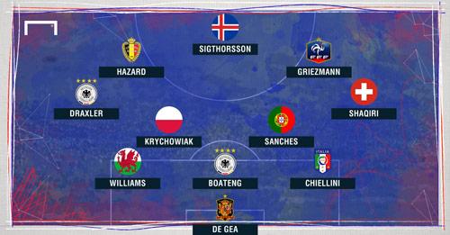 Dream Team vòng 1/8: Hazard rực rỡ, vắng CR7-Bale - 3