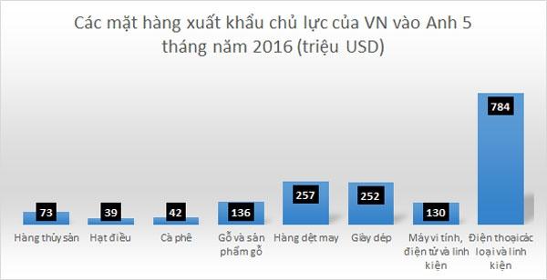 """Anh rời EU, kinh tế Việt hứng """"sóng"""" ra sao? - 2"""