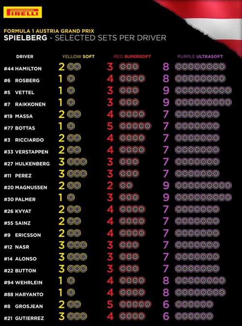 F1, Austrian GP 2016: Cú hattrick trong tầm tay - 3