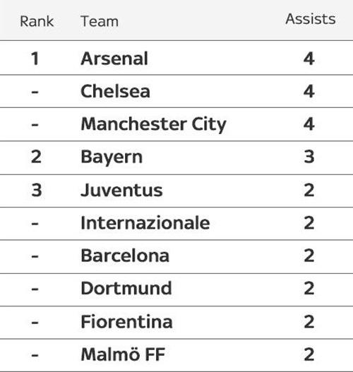 """Real và Juventus """"thống trị"""" Euro 2016 - 2"""