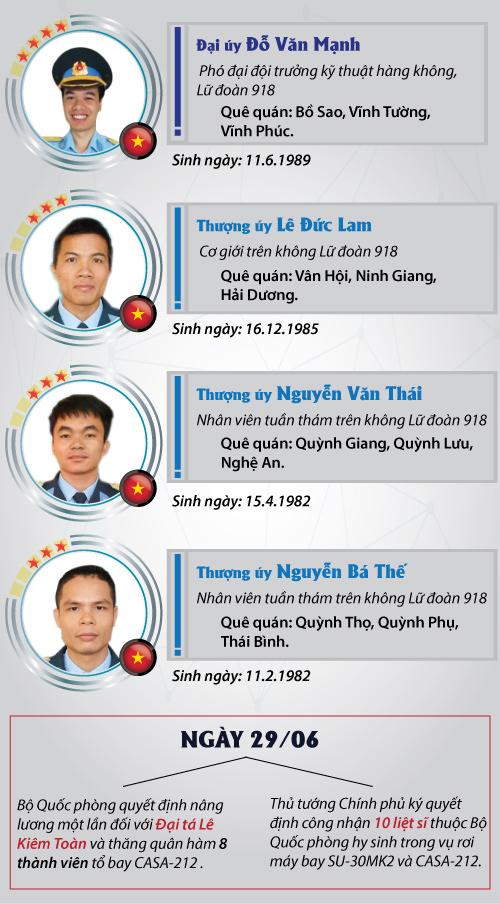 [Infographic] Chân dung 9 thành viên tổ bay CASA-212 - 4