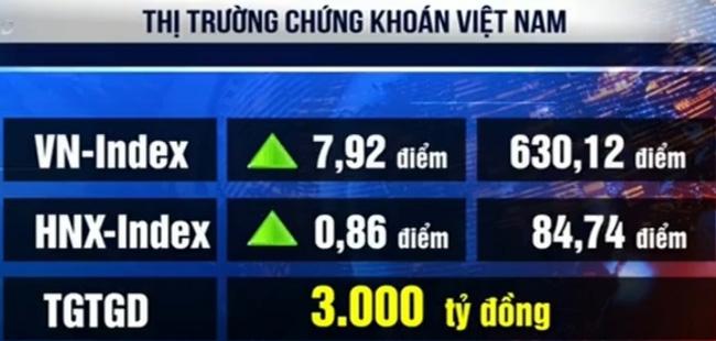 Thị trường chứng khoán bật tăng trở lại - 1