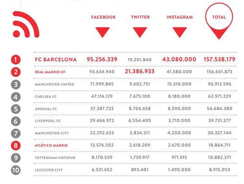 """160 triệu fan mạng xã hội, Barca """"tăng ga"""" qua MU, Real - 1"""