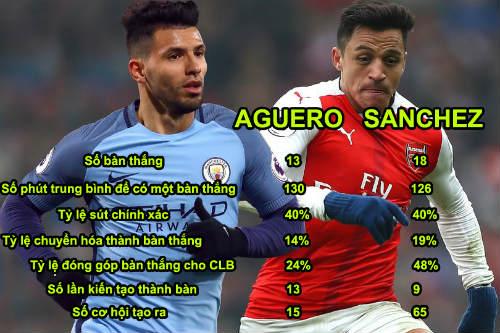 """Arsenal đấu Man City: So tài """"thượng đỉnh"""" Sanchez & Aguero - 1"""