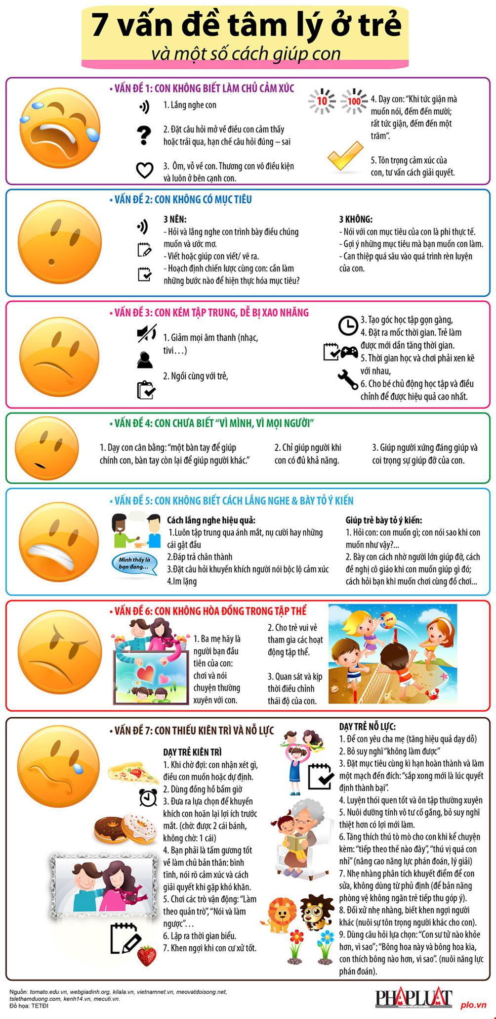 7 vấn đề tâm lý ở trẻ và một số cách giúp con - 1