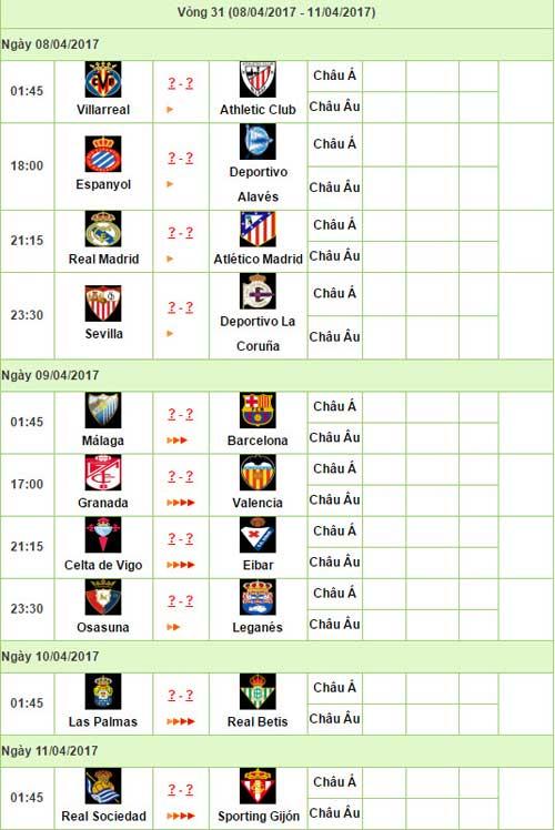 Liga trước vòng 31: Real Madrid & canh bạc derby - 3