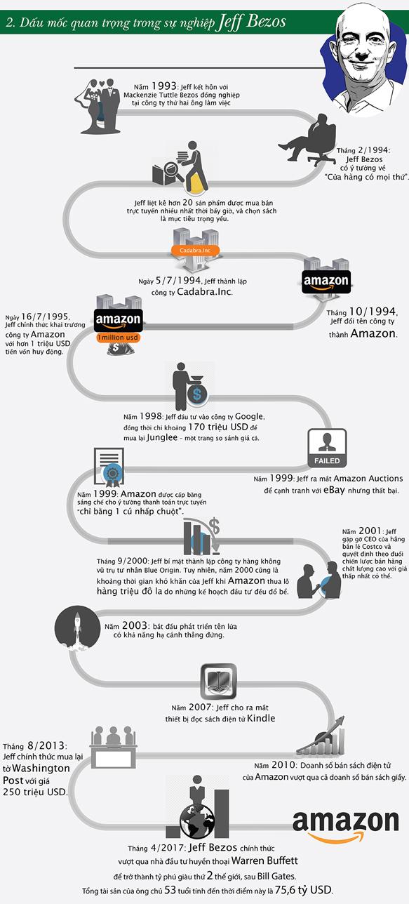 Jeff Bezos - Tỉ phú giàu thứ 2 TG & chuyện ít người biết đến - 2