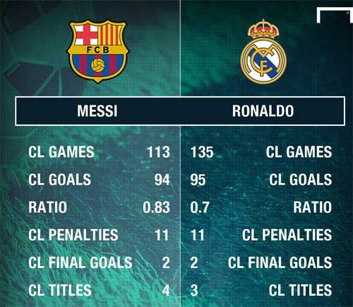 Ronaldo – Messi đua 100 bàn cúp C1: Thiên hùng ca bất hủ - 1