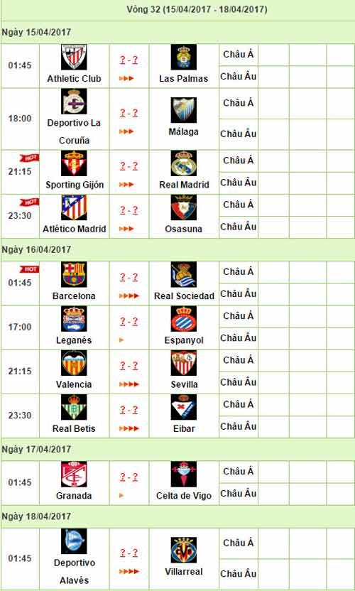 Liga trước vòng 32: Barca đường cùng, Real hưng phấn - 3
