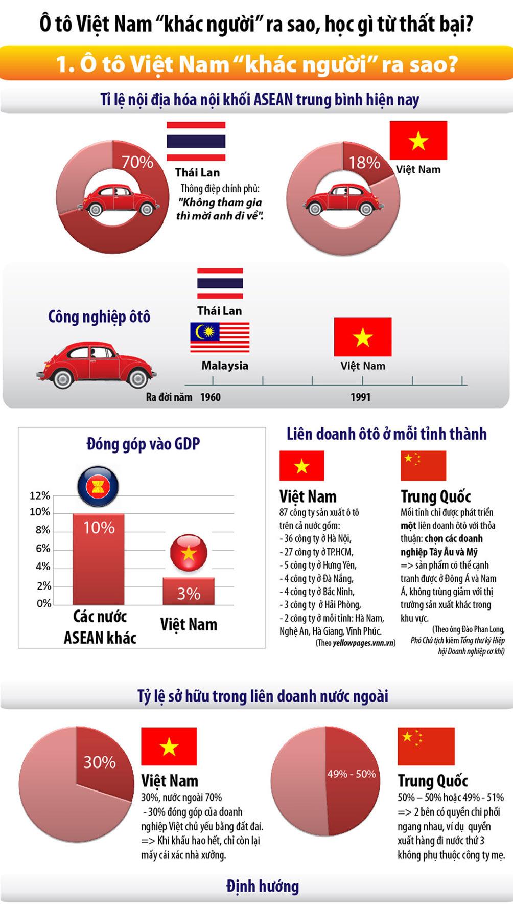 Ô tô Việt học được gì từ thất bại cay đắng? - 1