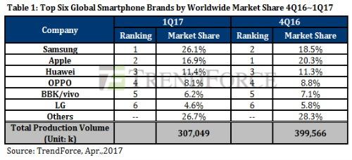 Samsung soán ngôi Apple về doanh số bán ra quý 1/2017 - 1