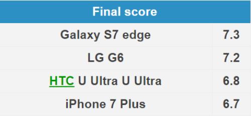 Đọ camera giữa HTC U Ultra, Galaxy S7 Edge, iPhone 7 Plus và LG G6 - 7