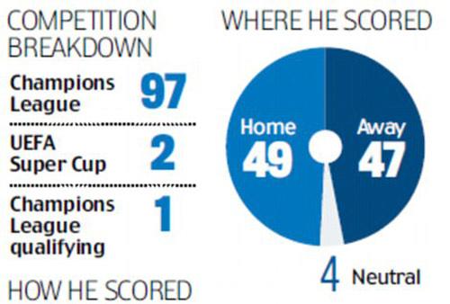 Ronaldo: 100 bàn và những kỷ lục không ai sánh kịp - 3