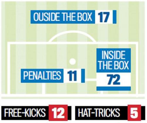 Ronaldo: 100 bàn và những kỷ lục không ai sánh kịp - 4