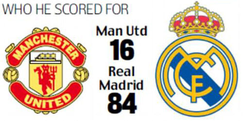 Ronaldo: 100 bàn và những kỷ lục không ai sánh kịp - 5