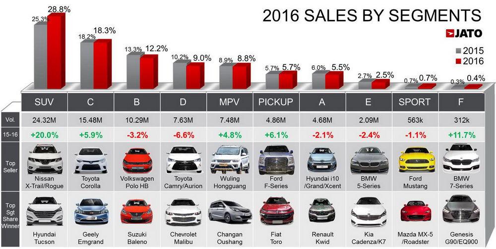 Nissan X-Trail là SUV bán chạy nhất toàn cầu năm 2016 - 2