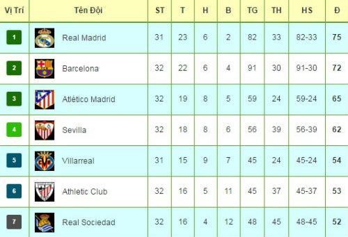 """Tiêu điểm Liga V32: Real, Barca """"hâm nóng"""" Siêu kinh điển - 3"""