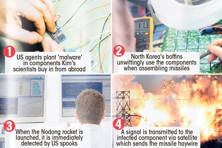 Tên lửa Triều Tiên nổ tung: Có bàn tay Mỹ can thiệp? - 2
