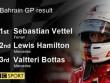 Video F1 Bahrain GP: Thắng kiểu phim kinh dị
