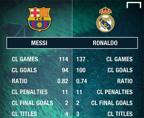 Siêu nhân Ronaldo & 100 bàn cúp C1: Thép đã tôi thế đấy - 2
