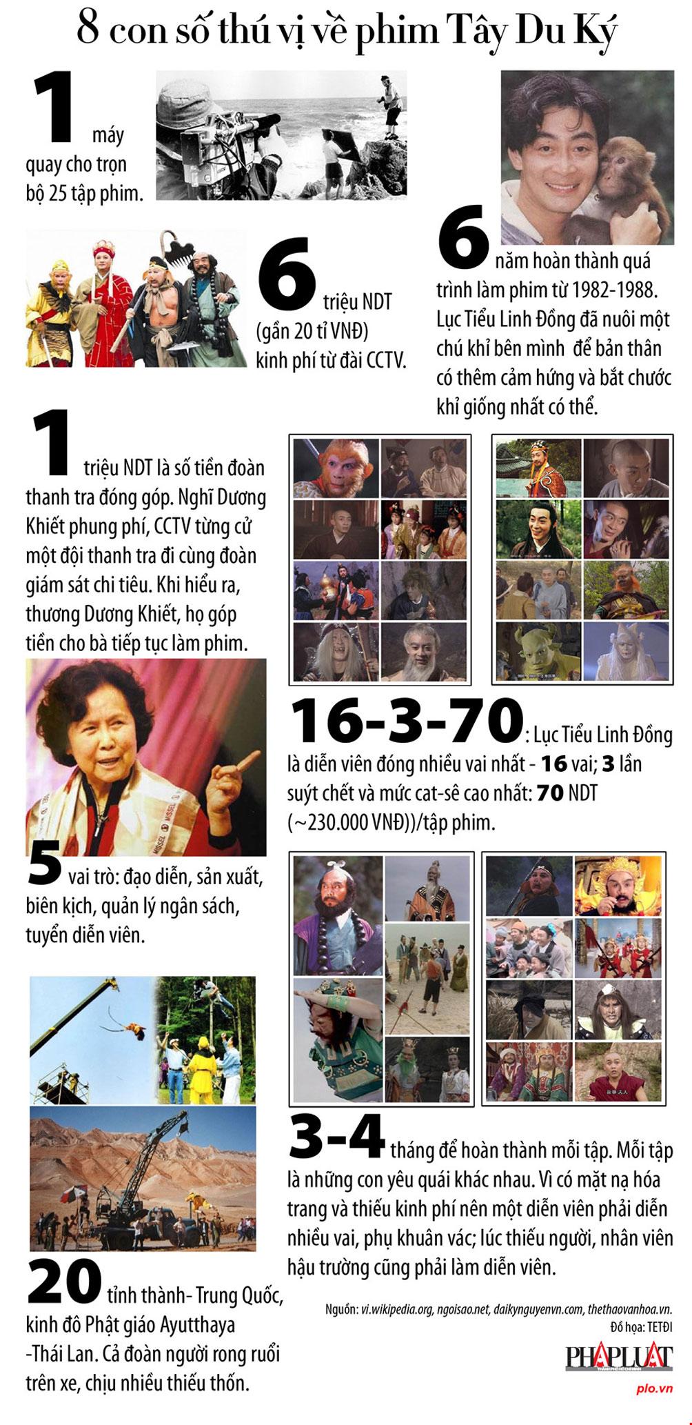 8 con số thú vị về phim Tây Du Ký - 1