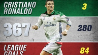 Ronaldo hỏng 11m, suýt làm tội đồ, vẫn phá kỷ lục 46 năm