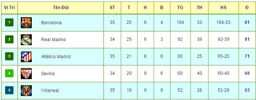 Tiêu điểm vòng 35 La Liga: Cờ trong tay Barca - 4