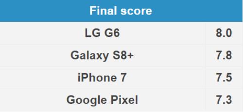 Đọ camera selfie trên Galaxy S8 +, LG G6, iPhone 7 và Google Pixel - 5