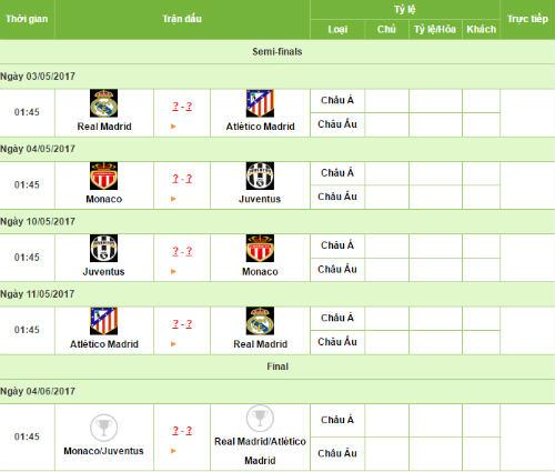 Cúp C1 trước bán kết: Madrid rực lửa hận thù, Juventus ôm bá mộng - 3