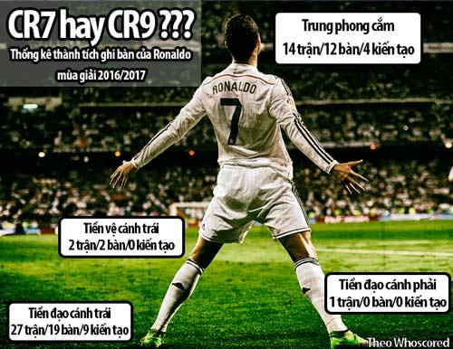 """Tuổi 32, Ronaldo vĩ đại: Liều """"doping"""" nào cho CR7? - 3"""