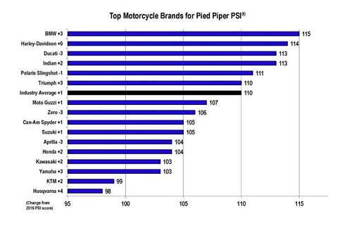 Đại lý xe máy BMW dẫn đầu về mức độ làm hài lòng - 2