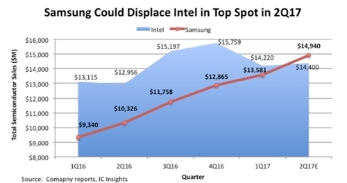 """Samsung sắp """"soán ngôi"""" nhà sản xuất chip lớn nhất thế giới từ Intel - 1"""