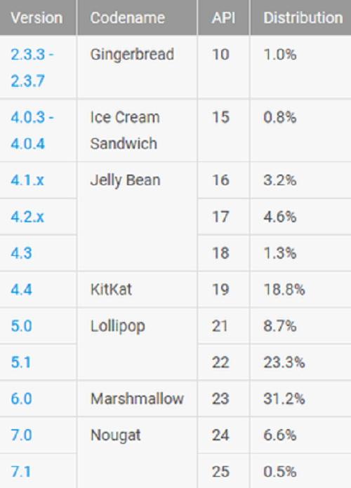 Android Nougat tăng 45% thị phần so với báo cáo tháng 4 vừa qua - 1