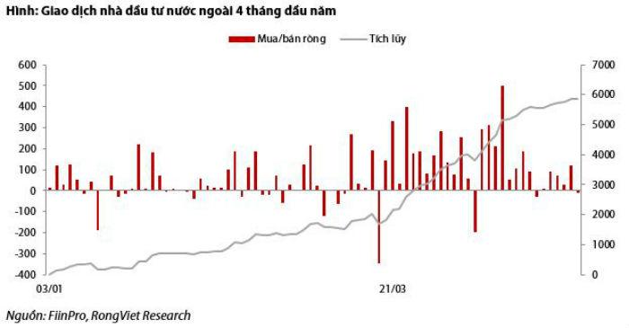 Cổ phiếu bất động sản bị khối ngoại bán ra mạnh nhất - 1