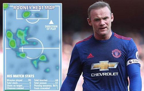 MU thua Arsenal: Tồi tệ quá, tượng đài ghi bàn Rooney! - 1