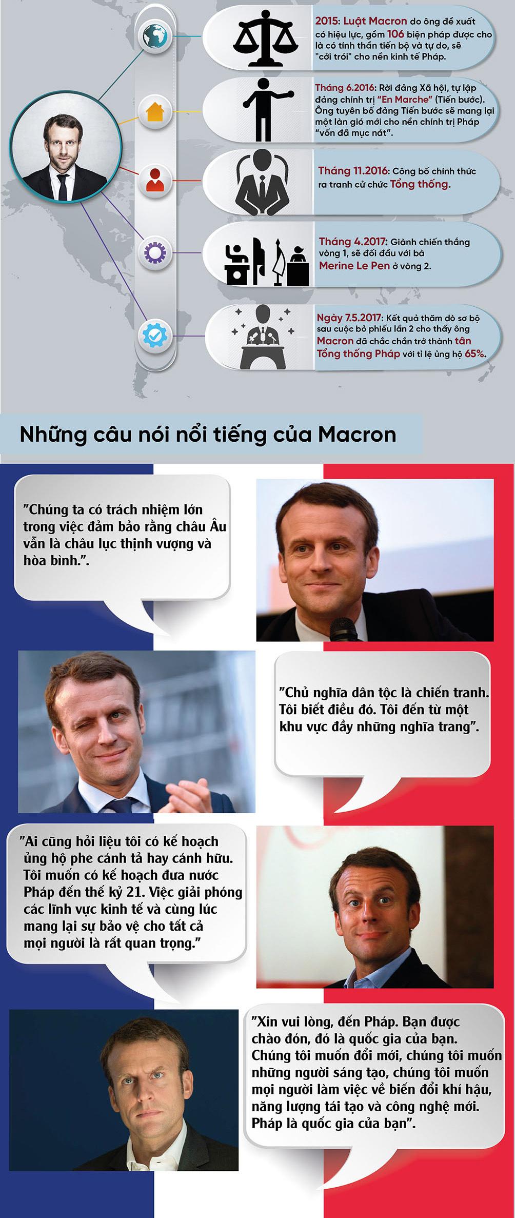 Đồ họa: Đường danh vọng của Tổng thống Pháp trẻ chưa từng thấy - 2
