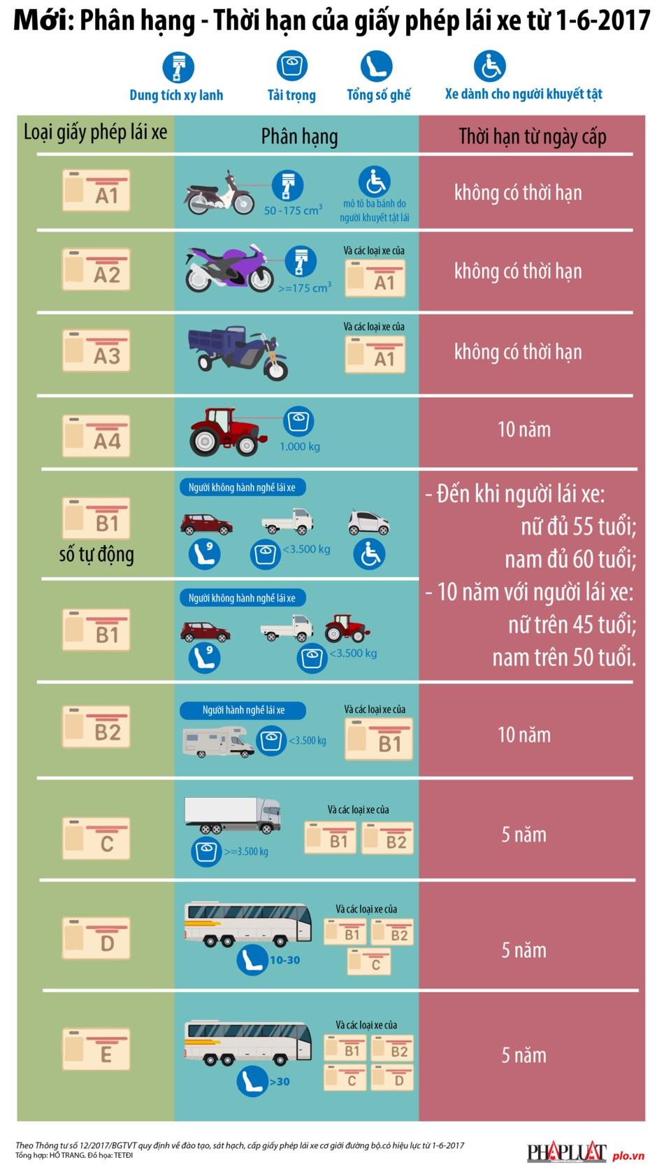 Phân hạng, thời hạn giấy phép lái xe từ 1-6-2017 - 1