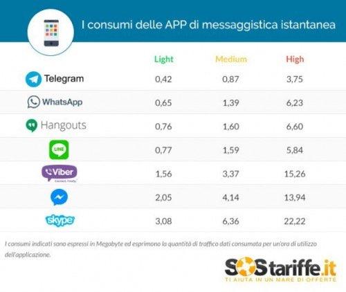 Ứng dụng nhắn tin nào 'ngốn' nhiều dữ liệu di động nhất? - 2