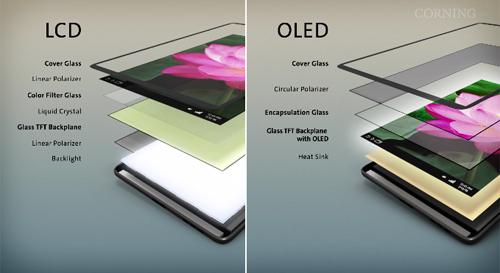 Mua smartphone nên chọn màn hình OLED hay LCD? - 3