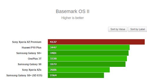 Sony Xperia XZ Premium có điểm hiệu năng Benchmark cực ấn tượng - 1