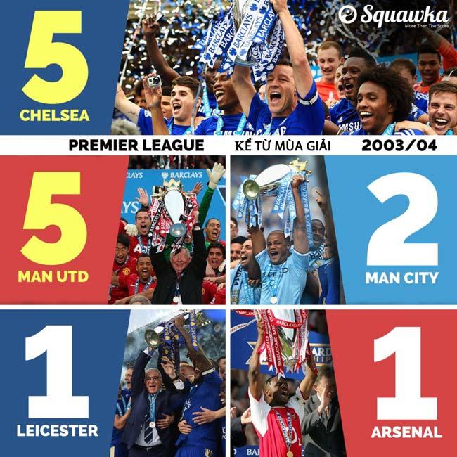 Chelsea 14 năm hơn cả MU: Có tiền mua tiên cũng được - 1