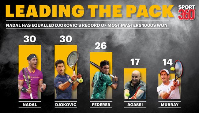 Lập hattrick, Nadal san bằng siêu kỉ lục của Djokovic - 2