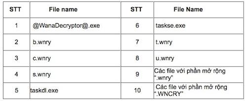 """Công văn """"khẩn"""" về mã độc WannaCry đang lan rộng trên Internet - 3"""