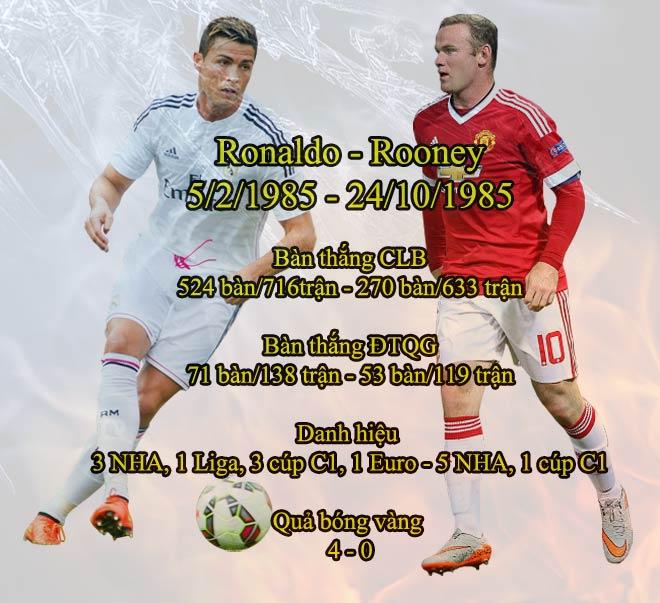 Đỉnh cao Ronaldo, vực thẳm Rooney: Sự tương phản nghiệt ngã - 2