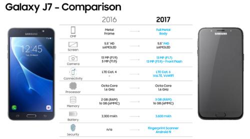 Galaxy J5 và J7 (2017) có camera chính 13MP, giá 7 triệu đồng - 3