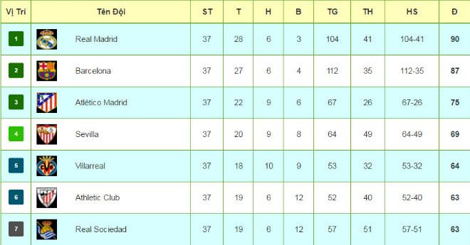 """La Liga trước vòng 38: Real & ám ảnh trước """"cửa thiên đường"""" - 3"""